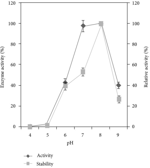 Effect of pH on phytase activity and stability. The Alcaligenes sp. was inoculated in the minimal medium containing 1% (w/v) sodium phytate as the sole phosphorus source and incubated at 37°C for 144 h in an orbital shaker at 150 rpm. The result was the mean of three different repeats. Error bar standard deviation.