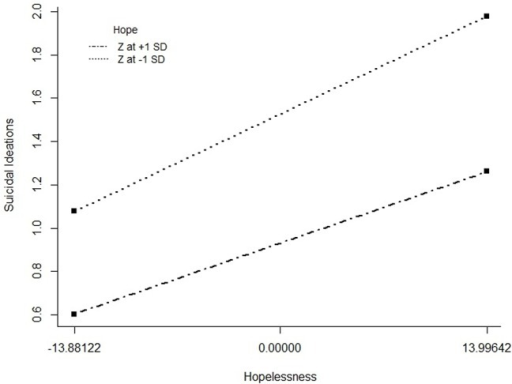Interaction Plot of Hope Moderating Hopelessness in Predicting Suicidal Ideation.Level of hope (as measured by the Hope Scale) moderates the relationship between hopelessness (as measured by the Beck Hopelessness Scale) and suicidal ideation (as measured by the Adult Suicidal Ideation Questionnaire). For individuals high on hope (scoring one standard deviation above the mean on the Hope Scale), there is smaller increase in suicidal ideation at higher levels of hopelessness than individuals low on hope (scoring one standard deviation below the mean on the Hope Scale).