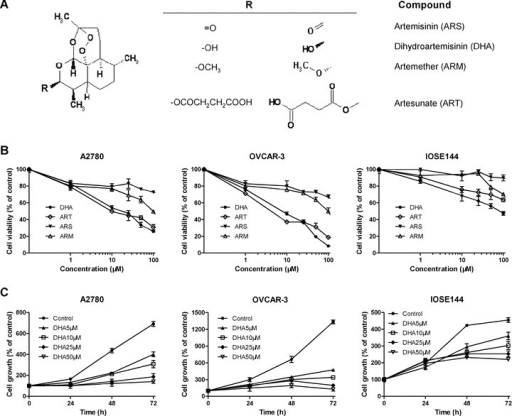 DHA selectively decreases cell viability and inhibits the growth of human ovarian carcinoma cells, but not non-tumourigenic ovarian surface epithe-lial cells. (A) Chemical structures of the four artemisinin (ARS) compounds; (B) Viability of human ovarian carcinoma cells (ovarian carcinoma A2780 and OVCAR-3) and non-tumourigenic OSE cells (IOSE144) after 48 hrs exposure to the ARS compounds as determined by MTT assay; C, Cell growth inhibition after 0, 24, 48 and 72 hrs exposure of A2780 and OVCAR-3 cells to DHA. Values are representative of at least three independent experiments with similar results, and are presented as the percentage of cell inhibition where vehicle-treated cells were regarded as 100% viable/0% growth inhibition.