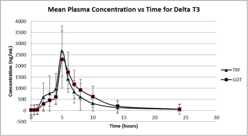 Mean plasma (SD) concentration of Delta Tocotrienol versus time after single oral dose of 600 mg GDT and 800 mg TRF.