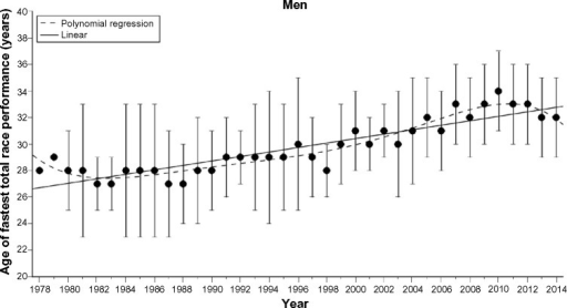Age (years) of the annual ten fastest men in Ironman Hawaii from 1978 to 2014.Note: The results are presented as mean ± SD.