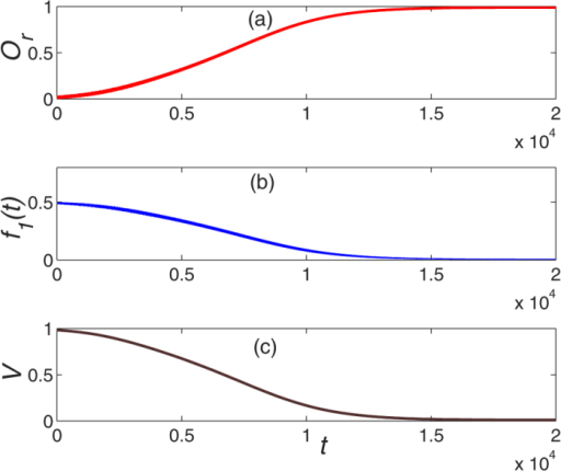 The dynamical evolution of system as a function of time with unconventional Lyapunov technique.The physical parameters are the same to the Fig. 5 except for the Lyapunov function.