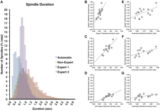(A) There was a great deal of overlap between Expert 1 and non-experts in terms of spindle duration (Cohen's d = 0.14), but less overlap with Expert 2 (Cohen's d = 0.85) or between Expert 2 and non-experts (Cohen's d = 0.63). Spindle duration of automatically detected spindles were generally shorter in duration than Expert 1 (Cohen's d = 1.12), Expert 2 (Cohen's d = 0.57), or non-experts (Cohen's d = 0.91). Spindle duration among visual identification methods (B–D) and between automatic and visual detection (E–G) were all highly inter-correlated (all p < 0.05).