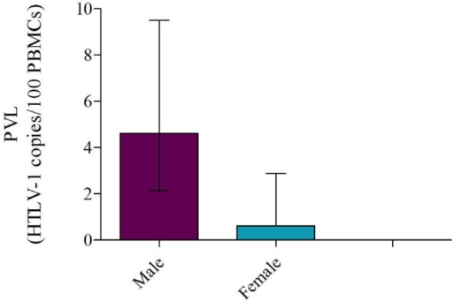 Median individual proviral loads (PVL) of G2 samples distrubuted by gender. A significant association (p=0.01) is observed between PVL and gender in Western blot (WB) positive samples from asymptomatic carriers (AC) distributed as: Males (n = 9) and Females (n = 6). Median PVL values were 4.61 in males and 0.61 in females. Median values together with interquartile ranges are shown.