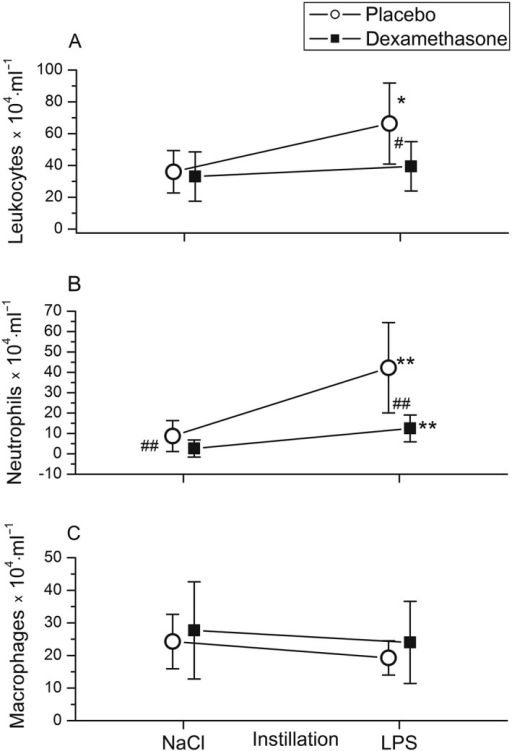 Instillation of 4 ng·kg−1 lipopolysaccharide (LPS) into a lung segment in healthy volunteers increased bronchoalveolar lavage (BAL) fluid leukocyte (A) and neutrophil (B) counts compared with BAL fluid from saline‐instilled (contralateral) lung sites. BAL was performed 6 h after pulmonary LPS instillation. Pretreatment with dexamethasone intravenously (■) (n = 11) inhibited the LPS‐induced rise in BAL fluid cellularity (A) and neutrophil counts (B) compared with placebo‐ treated (○)individuals (n = 13). BAL fluid concentrations of macrophages (C) were not altered significantly by LPS or dexamethasone. Symbols and lines represent means and 95% confidence intervals. *P < 0.05, **P < 0.01 vs. saline; #P < 0.05, ##P < 0.01 for comparison between dexamethasone and placebo treatment