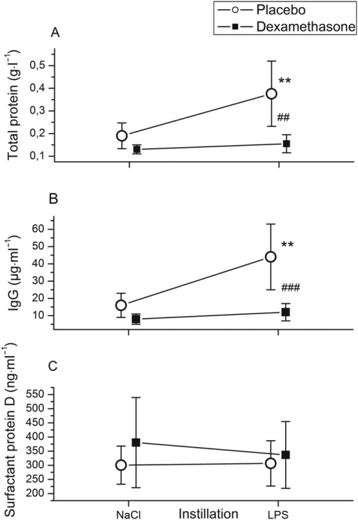 Instillation of 4 ng·kg−1 lipopolysaccharide (LPS) into a lung segment of healthy volunteers increased bronchoalveolar lavage (BAL) fluid total protein (A) and immunoglobulin G (IgG) (B) concentrations compared with BAL fluid from saline‐instilled (contralateral) lung sites. BAL was performed 6 h after pulmonary LPS instillation. Pretreatment with dexamethasone intravenously (■) (n = 11) inhibited the LPS‐induced rise in total protein (A) and IgG (B) concentrations compared with placebo‐treated (○) individuals (n = 13). BAL fluid concentrations of the epithelial lung injury marker surfactant protein D (C) were not altered by LPS or dexamethasone. Symbols and lines represent means and 95% confidence intervals. **P < 0.01 vs. saline; ##P < 0.01, ###P < 0.001 for comparison between dexamethasone and placebo treatment