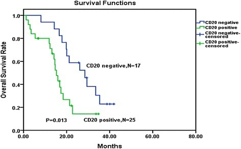 Overall survival comparison among CDKN2 deletion patients received immunophenotypic analysis. Kaplan–Meier Curve demonstrated significantly shorter survival time in CDKN2 deletion patients with CD20-positive patients than in CDKN2 deletion with CD20-negative patients (P = 0.013)