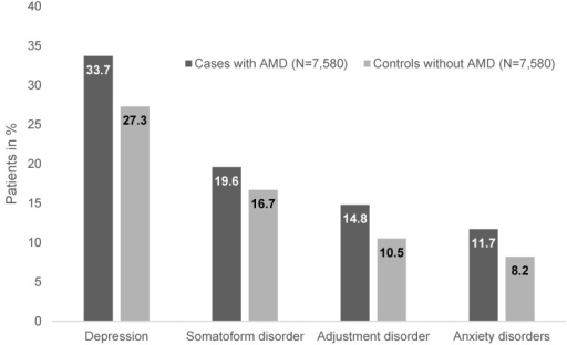 Prevalence of depression, anxiety, adjustment disorders, and somatoform disorders in patients with age-related macular degeneration (AMD) and controls in general practitioner practices
