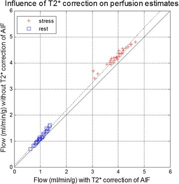 Influence of T2* correction on flow comparing myocardial blood flow estimates with and without T2* correction