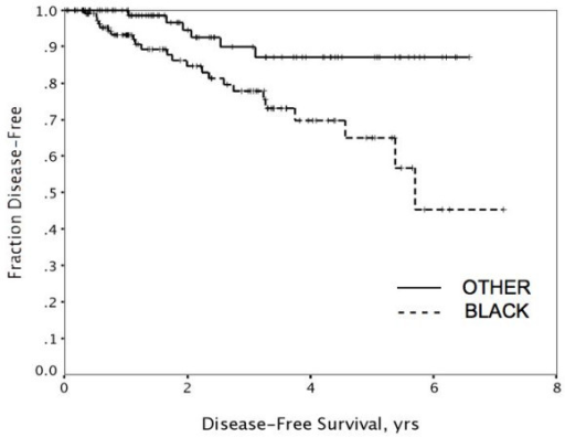 Disease-free survival was significantly worse in Black women compared to those of other races (p < .01).