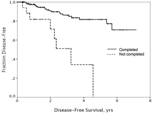 Refusal or failure to complete adjuvant therapy regimens was associated with significantly worse rates of disease-free survival (p < .001).