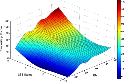 Interaction between LES status, BMI, and esophageal acid exposure in all subjects (n = 1659). LES status stratified on an ordinal scale of 0–3, according to the number of LES components (resting pressure and total and abdominal length) within the normal range: 0 all components defective, 1 only one component normal, 2 two components normal, 3 all three components normal.
