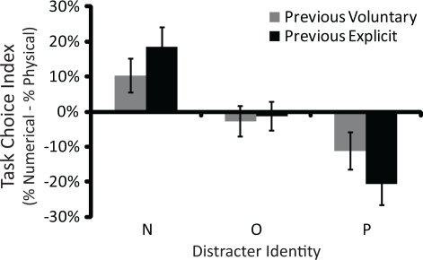 The task choice index (i. e., the proportion of trials in which participants voluntarily chose the numerical size comparison task minus the proportion of trials in which they voluntarily chose the physical size comparison task) as a function of distracter identity (N, P, or O) and previous agency (voluntary, explicit). Positive values indicate a bias to choose the numerical size comparison task more often than the physical size comparison task. Negative values indicate the opposite bias. Participants tended to choose the task associated with the distracter letters (i.e., a positive task choice index for N distracters and a negative task choice index for P distracters) and this bias was stronger after explicit than after voluntary task choice trials. Error bars represent 95% confidence intervals.