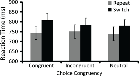 Switch costs (i. e., incongruent RT–congruent RT) were larger in congruent task choice trials than in either incongruent or neutral task choice trials. Error bars represent 95% confidence intervals.