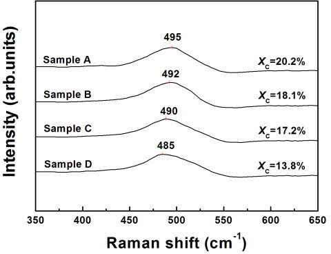 Raman spectroscopy of polymorphous silicon samples. Raman spectroscopy for pm-Si:H samples (A, B, C, D), the crystal volume fractions XC (%) obtained by Raman is consistent with the results from SE measurements.
