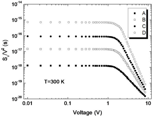 Relative noise power at 100 Hz vs voltage. Relative noise power demonstrates the dependence of 1/f noise in silicon film on structure variation.