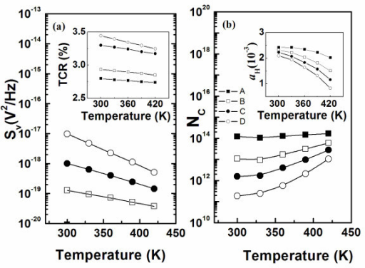 Temperature dependence of 1/f noise in pm-Si:H film. (a) Temperature dependence of 1/f noise in pm-Si:H film. Inset: temperature dependence of TCR value for samples with various doping ratios; (b) temperature dependence of total carriers number (NC) on various doping ratios in pm-Si:H films. Inset: temperature dependence of noise parameter in Hooge's formula.