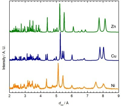 Comparison between the powder X-ray diffractograms predicted for Zn[Au(CN)2]2(DMSO)2 (Zn, green) and the blue Cu[Au(CN)2]2(DMSO)2 polymorph (Cu, blue), with the diffractogram obtained experimentally for Ni[Au(CN)2]2(DMSO)2 (Ni, orange), prepared via solution methods.