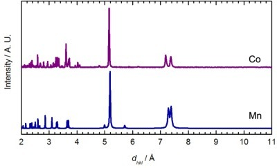 Comparison between the powder X-ray diffractogram determined experimentally for the Co[Au(CN)2]2(DMSO)2 (Co, purple) and the diffractogram predicted for Mn[Au(CN)2]2(H2O)2 from the single crystal structure (Mn, blue) [54].