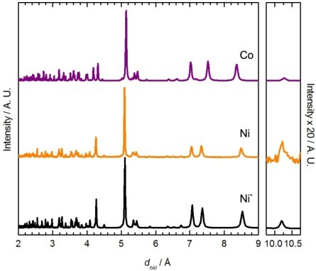 Comparison between the powder X-ray diffractogram (generated from single-crystal data) for Co[Au(CN)2]2(DMF)2 (Co, purple) [50], the experimental diffractogram for Ni[Au(CN)2]2(DMF)2 (Ni, orange) and the diffractogram predicted by the proposed structural model (Ni*, black).