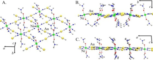 Structural model proposed for Ni[Au(CN)2]2(DMF)2: (A). A 2-D square grid array with DMF molecules coordinated on both sides of the Ni[Au(CN)2]2 layer; (B) and (C). Side-view of a layer showing the relative position of the [Au(CN)2]− units with respect to the Ni(II) centres.