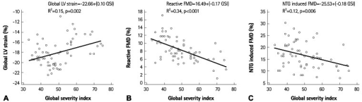 Correlations between stress intensity and global left ventricular (LV) strain (A) and endothelial parameters (B and C). The value of global LV strain and FMD/NTG-induced dilatation showed significant correlation with global severity index. FMD: flow-mediated dilatation, NTG: nitroglycerine, GSI: global severity index.