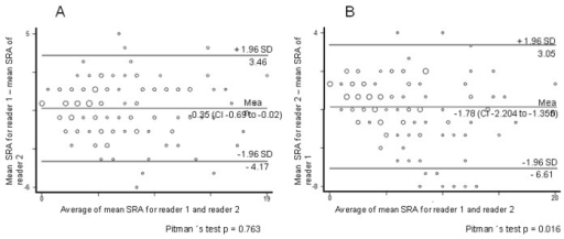 Bland-Altman plot of measurement differences against measurements averages with 95% limits of agreement superimposed for pair-wise comparisons of Scoring of radiographic abnormalities (SRA), for inter-observer agreement: A) between reader 1 vs reader 2 for the first measurement, B) between reader one vs reader two for the second measurement.
