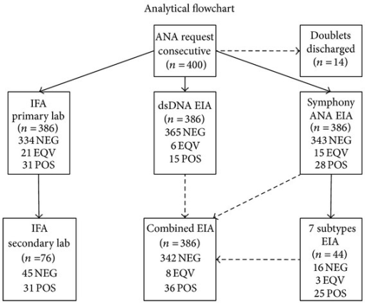 "Analytical flowchart. EIA with a combination of dsDNA, ANA Symphony, and the 7 subantigens (SmD, U1RNP, SSA/Ro, SSB/La, Scl-70, CENP-B, and Jo-1) is referred to as ""Combined EIA."" IFA tests were performed at a primary laboratory (Gentofte Hospital) and a secondary laboratory (Statens Serum Institut). NEG: negative, EQV: equivocal, POS: positive, and ND: not determined."