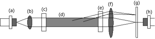 The LISST devices elements: (a) laser diode source, (b) companion focusing optics, (c) and (e) two pressure windows, (d) sample volume, (f) receiving lens, (g) concentric photodetector rings, (h) transmission detector