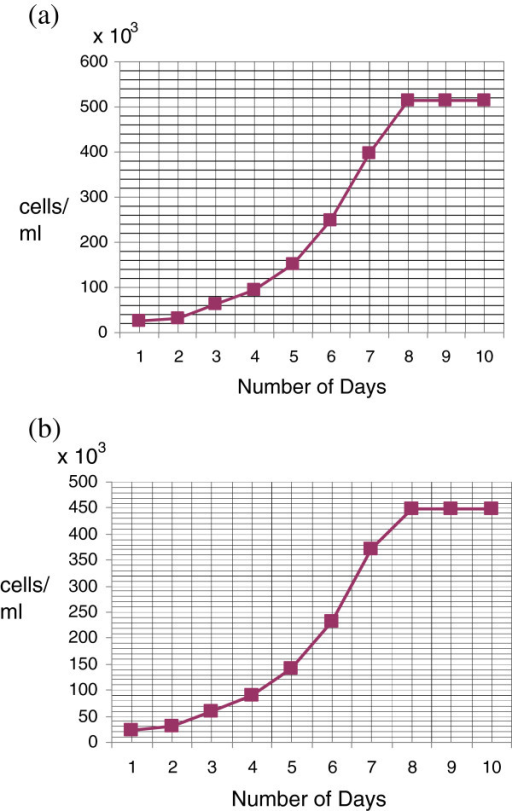 Population doubling time: cells were plated in 6-well plates at a plating density of 1 × 105 cm2 in DMEM growth medium, supplemented with 10% FBS. Growth medium was renewed every 3 days. Cell counts were performed on the days indicated. Each point represents the mean of three different determinations made in triplicate. The population doubling times of the established cell lines (a) NIPBC-1 and (b) NIPBC-2 were calculated to be 33.25 hrs and 31.56 hrs respectively.