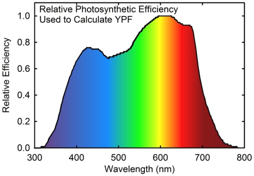 Yield photon flux curve.Effect of wavelength on relative photosynthesis per incident photon for a single leaf in low light (less than 150 µmol m−2 s−1) [4].