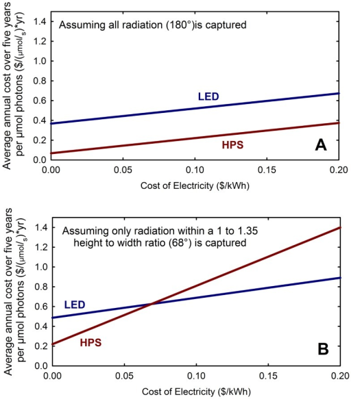 Effect of electricity price on average annual cost over five years for two capture scenarios.(A) When all radiation is assumed captured, the most efficient HPS fixture (Gavita) has a lower average annual five-year cost per photon than the most efficient LED fixture (Red/Blue fixture, Lighting Sciences Group). (B) When only a narrow region below the fixture (68°) is considered to be captured (e.g. on benches), the LEDs can have a lower cost per photon then HPS fixtures, but the cost per photon increases for both fixtures.