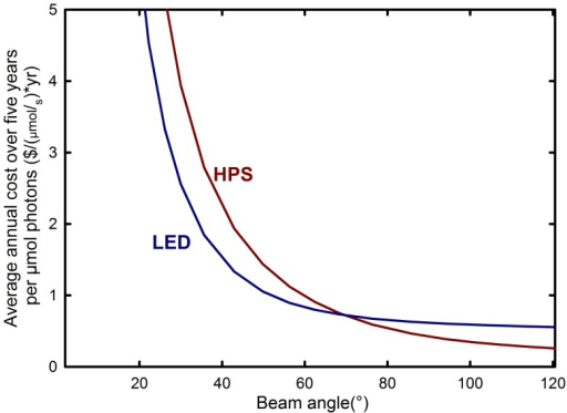Effect of canopy capture efficiency on average annual cost over five years.The cost per mole of photons for LEDs (Red/Blue LED from Lighting Sciences Group) becomes more favorable than the best HPS fixtures (Gavita) when the lighting area is less than 68° from center, assuming $0.11 per kWh cost of electricity and 3000 hours per year use (approximate cumulative operation time at latitudes from 40 to 50 degrees).