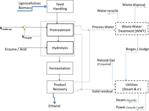 Block Flow Diagram Of The Biofuel Production Pathways M Open I