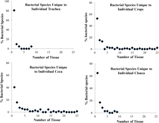 Tissue-specific species diversity of northern bobwhite cultivable bacterial microbiota.Data shown are the percentages of unique bacterial species (total number = 190) found in individual quail. Vast majority of bacterial species were unique to individual tissue samples.