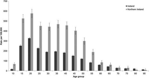 Incidence of hospital-treated intentional drug overdose (IDO) by 5-year age–sex group.