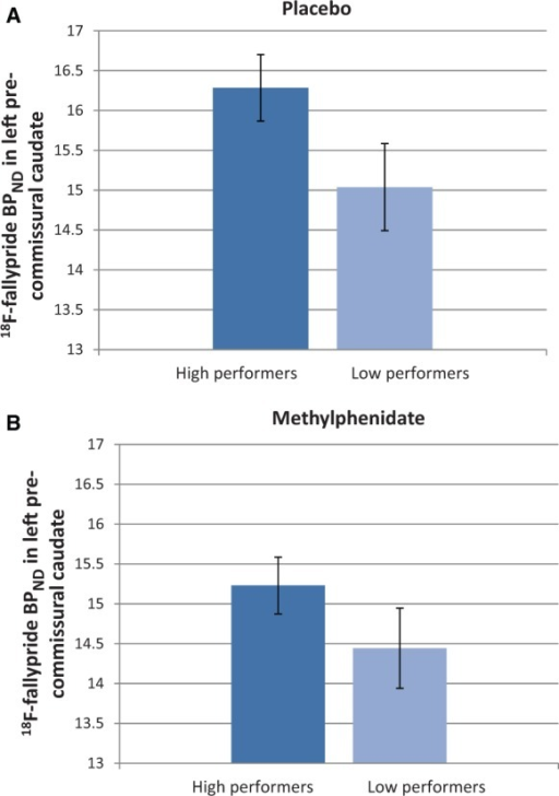 BPND in left pre-commissural caudate in high and low performers following (A) placebo and (B) methylphenidate (MPH). Low performers had reduced BPND in left pre-commissural caudate on placebo (P = 0.035), which was normalized by methylphenidate.