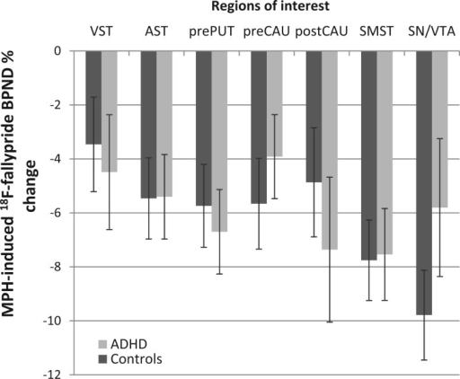 Methylphenidate (MPH)-induced BPND % change in healthy control subjects and ADHD patients across regions of interest. Reductions in BPND were significant in all regions and similar in both groups. There was a trend for decreased BPND % change in substantia nigra/ventral tegmental area in patients with ADHD compared to control subjects [t(30) = −1.65, P = 0.055]. Error bars denote standard error of the mean.VST = ventral striatum; AST = associative striatum; prePUT = pre-commissural putamen; preCAU = pre-commissural caudate; postCAU = post-commissural caudate; SMST = sensorimotor striatum; SN/VTA = substantia nigra/ventral tegmental area.
