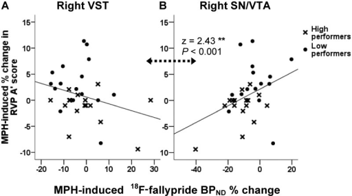 Regression lines representing the relationship between methylphenidate (MPH) effects on RVP A' scores and 18F-fallypride BPND % change in (A) right ventral striatum (VST) and (B) right substantia nigra/ventral tegmental area (SN/VTA). Correlation coefficients in these regions were significantly different (z = 2.43, P < 0.001). Note the x-axis scales are different.