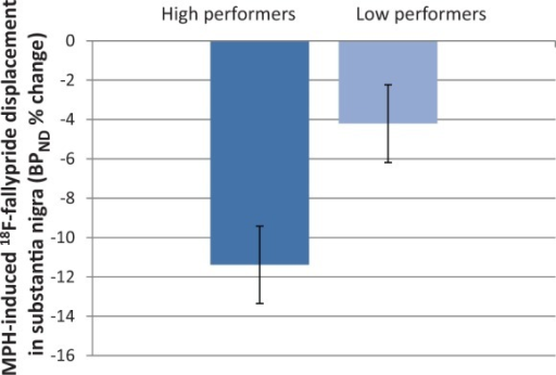 BPND % change in substantia nigra/ventral tegmental area for high and low performers. Low performers had decreased BPND % change following methylphenidate (MPH) (P = 0.007), suggesting that drug-induced increase in endogenous dopamine in this region was smaller than for high performers.