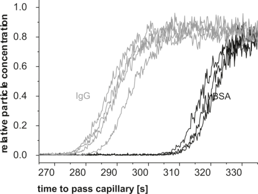 Analyte migration through the nano ES capillary in FM: BSA (black) and IgG (grey) samples (c = 1 μmol L−1 protein concentration, pH 9.4 ammonium acetate, respectively) were investigated. Measurements were performed at 1 psid (approximately 70 mbar) and 1.1 Lpm sheath flow at the capillary tip. Differences in BSA and IgG migration through the nano ES capillary are clearly detectable.