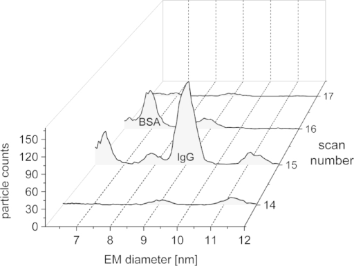 CE separation of BSA and IgG in CM: the sample contained both analytes, BSA and IgG at c = 1 μmol L−1 protein concentration and pH 9.4 ammonium acetate, respectively. Measurement conditions as in Fig. 3, median values from 6 individual measurements are shown. The IgG peak is detected in scan 15, BSA in scan 16. Hence, CE separation of analytes can be demonstrated.