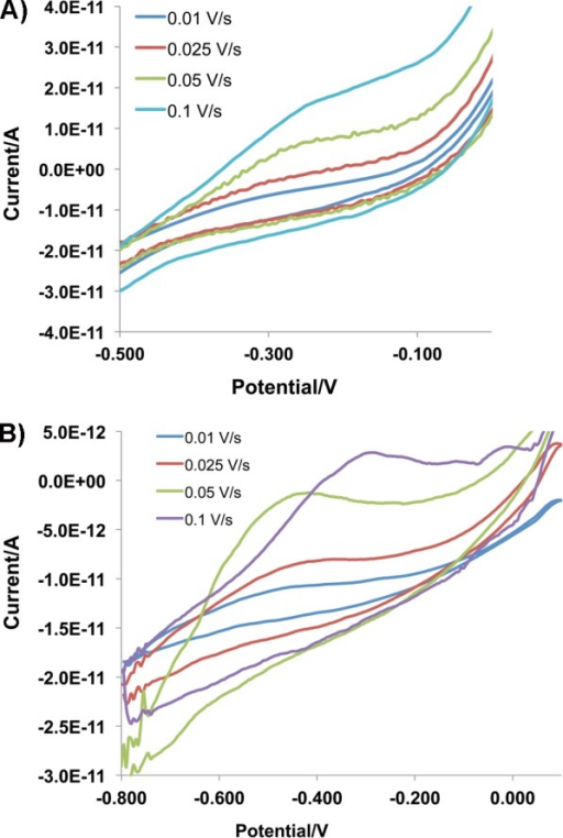 (A)Cyclic voltammograms conducted under different scan rates formutant V66Az. (B) Cyclic voltammograms conducted under different scanrates for mutant D314Az. The range was limited to emphasize the peaks.The full scale is shown in Figure S2A,B, SupportingInformation.