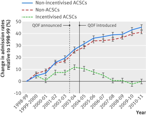 Fig 1 Percentage change in emergency admissions relative to 1998/99 with no adjustment for trend. ACSC=ambulatory care sensitive conditions; QOF=Quality and Outcomes Framework