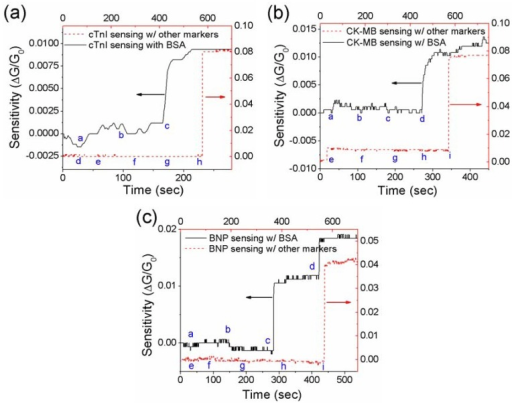 Specificity tests of the single PANI nanowire biosensor in the presence of non-target proteins. (a) For detection of cTnI (a: PBS, b: 1 ng/mL BSA, c: 500 fg/mL cTnI, d: PBS, e: 1 ng/mL Myo, f: 1 ng/mL CK-MB, g: 1 ng/mL BNP, and h: 1 ng/mL cTnI), the nanowire biosensor responds to only cTnI; (b) For detection of CK-MB (a: PBS, b: 1 ng/mL BSA, c: 100 ng/mL BSA, d: 25 pg/mL CK-MB, e: PBS, f: 1 ng/mL Myo, g: 1 ng/mL cTnI, h: 1 ng/mL BNP, and i: 1 ng/mL CK-MB), the nanowire biosensor responds to only CK-MB; (c) For detection of BNP (a: PBS, b: 100 ng/mL BSA, c: 1 ng/mL BNP, d: 10 ng/mL BNP, e: PBS, f: 1 ng/mL Myo, g: 1 ng/mL cTnI, h: 1 ng/mL CK-MB, and i: 1 ng/mL BNP), the nanowire biosensor responds to only BNP.
