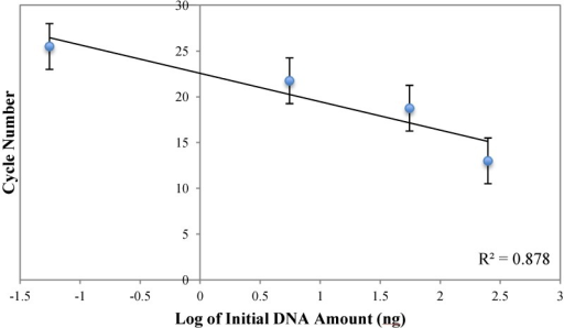 Plot of reaction cycle number versus log of initial DNA amount for the qPCR measurement by AMBR method. Error bars represent the uncertainty due to the AMBR measurement of every five cycles.