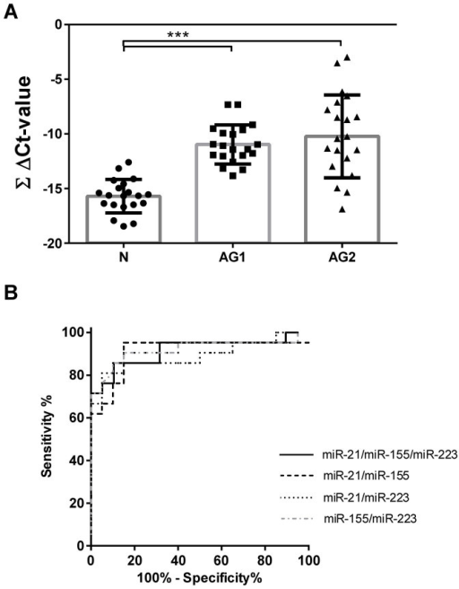 Validation analyses of differential miRNA expression and receiver operating characteristics.(A) ΔCt-values for each miR-21, miR-155, and miR-223 were summarized to calculate the ∑ ΔCt-values for normal cohort (N; n = 19), for patients with atrophic gastritis from the first cohort (AG1; n = 20) and for the validation cohort (AG2; n = 21) from the antrum mucosa. (B) Receiver operating characteristics were calculated for the second cohort of patients with histologically confirmed atrophic gastritis using various summary scores. ***-p < 0.0001.
