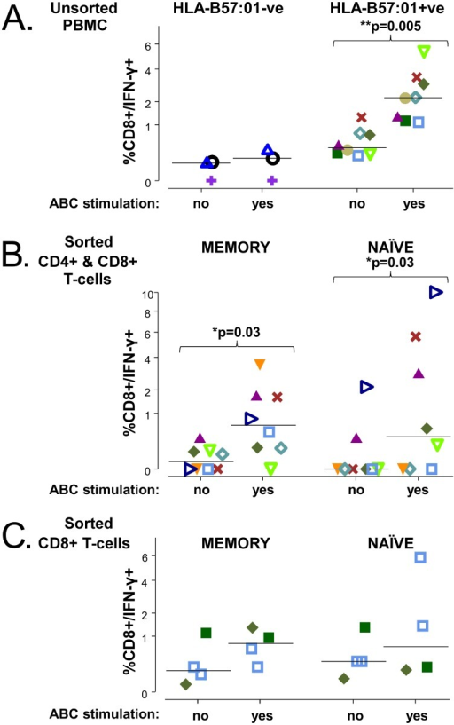Abacavir responsive CD8+ T cells can be expanded from unsorted, memory and naïve phenotype T cells from abacavir-unexposed HLA-B*57:01 positive donors.CD8+/IFN-γ frequencies are compared across T-cell populations which had been cultured ± abacavir, and then re-stimulated with APCs treated with abacavir (yes) or untreated (no), respectively. A: CD8+/IFN-γ frequencies in unsorted PBMC from HLA-B*57:01 negative (n = 3) and positive donors (n = 8). CD8+/IFN-γ frequencies in HLA-B*57:01 positive donors according to memory and naïve phenotype in B: sorted CD4+ and CD8+ T cells (n = 8) and C: sorted CD8+ T cells only (4 samples, n = 3 donors). Each donor is represented by the same symbol in the different figures; group median CD8+ /IFN-γ+ T-cell frequencies are indicated by a horizontal line. Pairwise differences in observed frequencies according to abacavir stimulation are assessed by a donor-stratified Wilcoxon test.