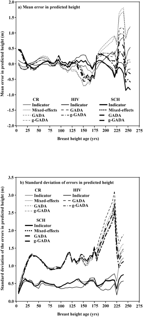Mean height prediction error (part a) and standard deviation of the height prediction errors (part b) versus breast height age for the three model functions and four model parameterizations.The indicator variable and mixed-effects parameterization lines are nearly identical and are indistinguishable on the graphs for the CR and SCH models. The results for the HIV model with the mixed-effects parameterization is not shown because it produced unreliable height estimates for some trees.
