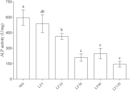 ALP activity in BBMV from susceptible and resistant H. armigera larvae.Different letters above the error bars indicate significant differences between means (P < 0.05).